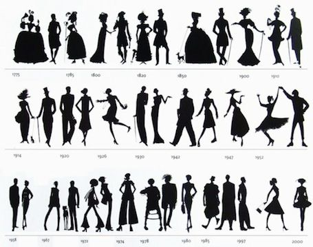 History of the Fashion Silhouette-  Infographics on the Fashion Industry | EcoSalon | Conscious Culture and Fashion