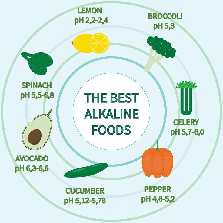 Bien connu Les 25 meilleures idées de la catégorie Aliments alcalins sur  LQ43