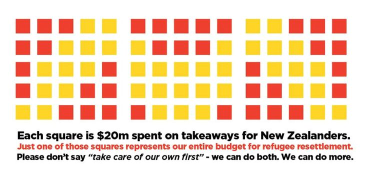 What New Zealanders spend on takeaways, compared to the cost of supporting refugees. Image credit: Manu Caddie | Sacraparental.com
