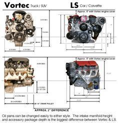 "CLARIFICATION: Everyone consistently calls a Vortec an LS and that is not accurate! Although Vortec engines are ""LS"" based they are NOT LS engines IMO. Besides most Vortec's being iron block, as seen above there are some serious size differences and considerations depending on your project. VORTEC ENGINE IN CARS: For the most part, it will be challenging to put a Vortec truck engine into a car. Most cars, even old muscle cars have relatively low hood clearances."