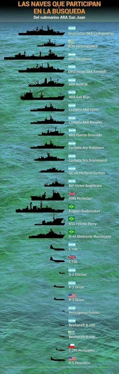 Las naves que participan de la búsqueda del #ARASanJuanSubmarino  La ciudad chubutense de Comodoro Rivadavia se transformó en el centro logístico del operativo de búsqueda del submarino ARA San Juan con 44 tripulantes a bordo del que no se tiene contacto desde hace más de cinco días. Varios buques en el puerto local transportan el nuevo equipamiento llegado desde el interior y el exterior entre ellos un minisubmarino aportado por los Estados Unidos.  Actualidad   -Nov.25.2017   ~lbk~