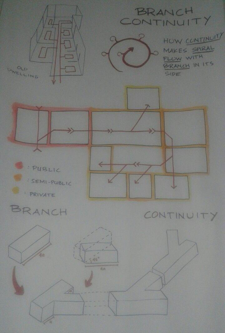 Dea Hapsari - kelompok 1 kelas 1 - spatial idea (revisi)