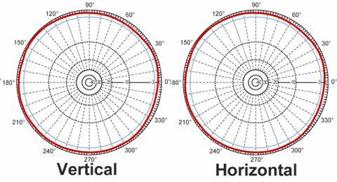 Understanding antenna gain   RCExplorer