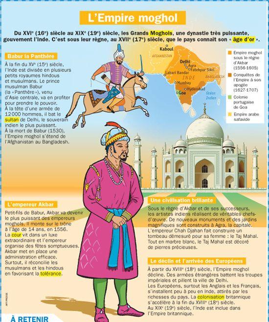 Fiche exposés : L'Empire moghol