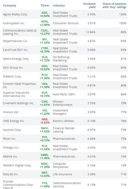 20 Cashflow Strong Stocks With 3.5% to 12.8% Dividend Yields And Potential To Hike - http://long-term-investments.blogspot.com/2016/02/20-cashflow-strong-stocks-with-35-to.html - $ABBV $NTRI $PFE $SUP $IVZ