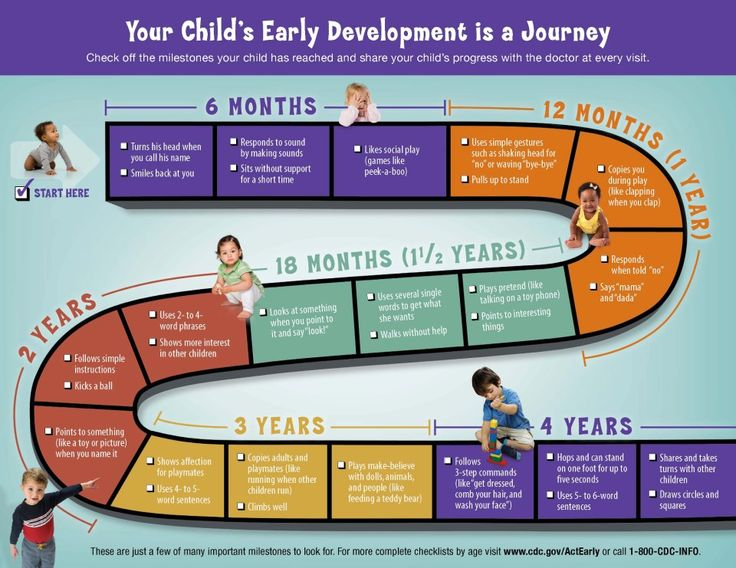 This chart shows how your child should be progressing.