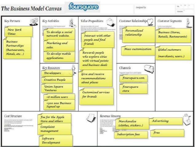 110 best business model canvas images on pinterest