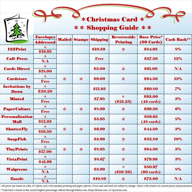 Personalized Christmas Cards: Online Shopping Guide. Quickly and easily compare prices between some of the top online retailers for Holiday cards!