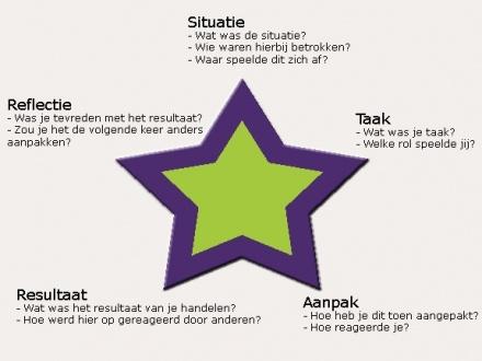 bereid je voor op het sollicitatiegesprek met de STAR Methodiek | dubbelklik op de afbeelding voor meer informatie over de methodiek