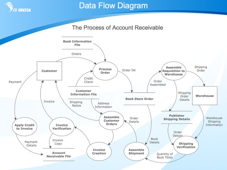 The  Best Process Flow Diagram Ideas On   Workflow