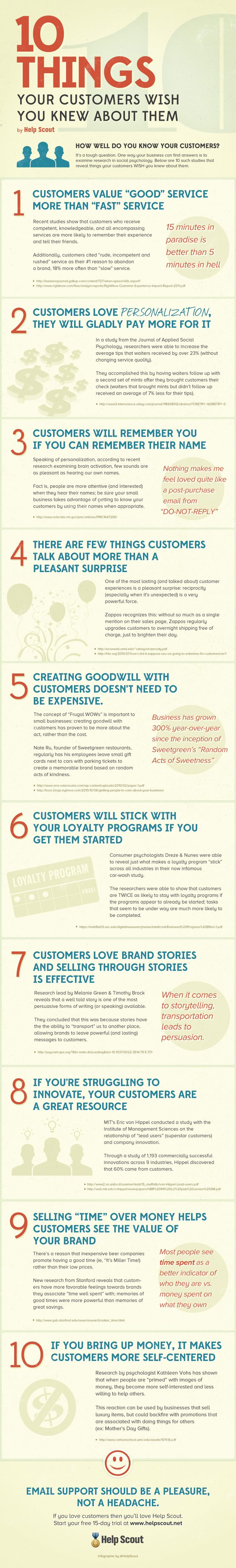 10 Things Your Customers Wish You Knew About Them   Infographic by Helpscout