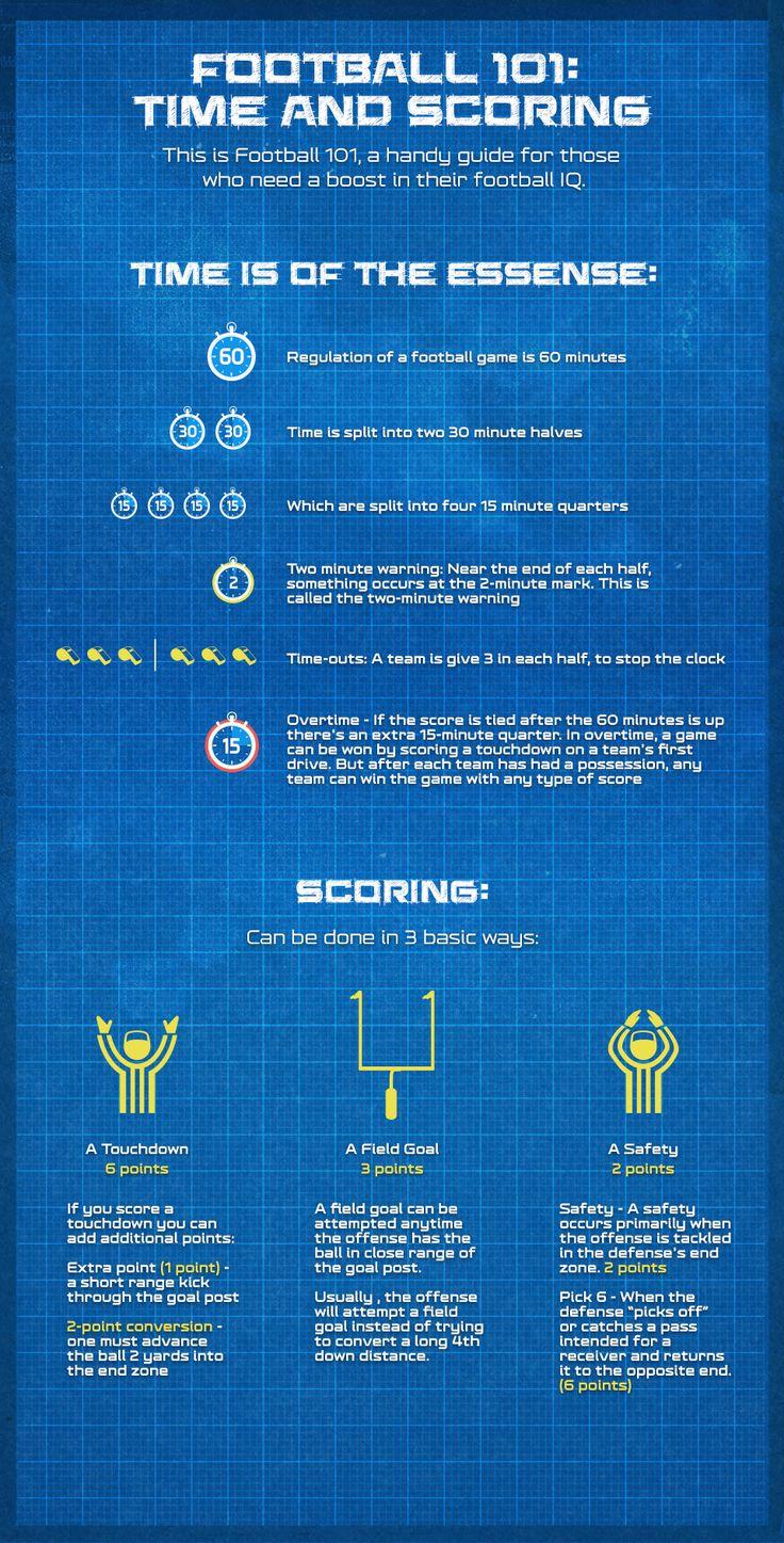 Football 101: Timing and Scoring - NFL.com (11/1/2013)  Education: Homeschool (Thanks, BSD.) (CTS)