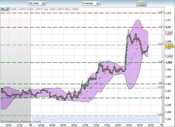 """Cibles du jour atteintes ( voir prévisions ). L'ascension se poursuit sans trop de difficultés pour le moment. Marché passé en """"perspective haussière"""" à MT au dessus de 1.3000. Pour demain, le marché reste haussier également au..."""