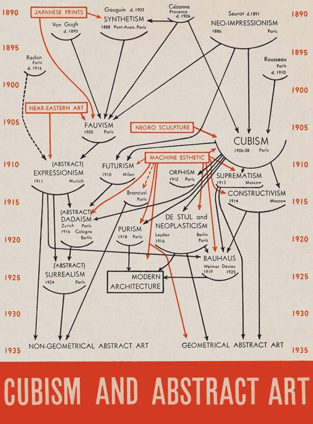 IlPost - Cubismo e Arte Astratta (Alfred Barr, 1936) - Il diagramma di Barr mostra il ruolo che il cubismo ebbe nello sviluppo del modernismo.