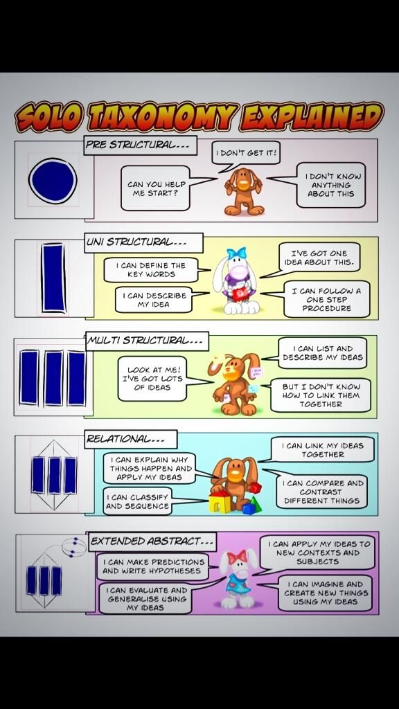 Student friendly #SOLOtaxonomy image. Useful for self and peer assessment of written work. Link from twitter. #asechat