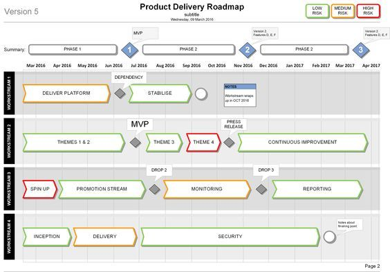 Product Delivery Plan Roadmap Template (Visio) | Data
