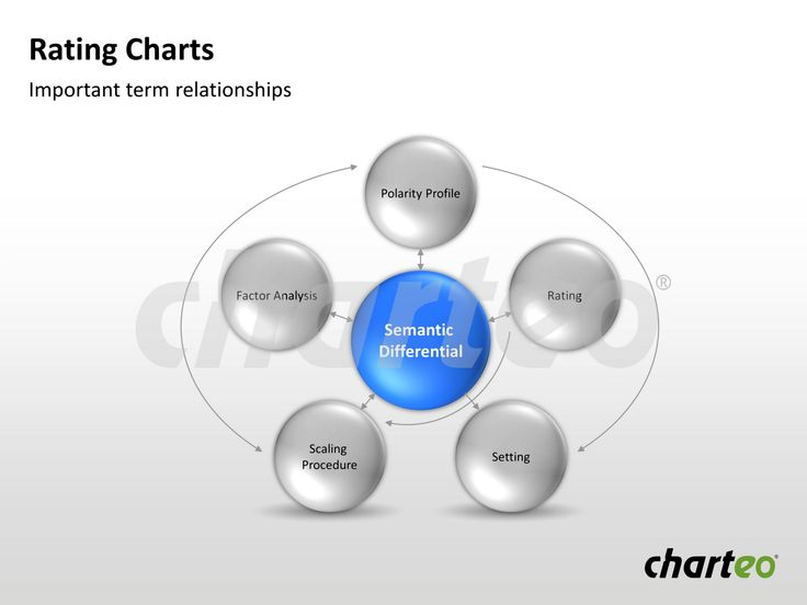 Make use of our rating chart template containing important term relationships. Download now at se our rating chart template with stars to give your feedback to various factors. Download now at http://www.charteo.com/en/PowerPoint/Tables/Rating-Charts-41-german.html