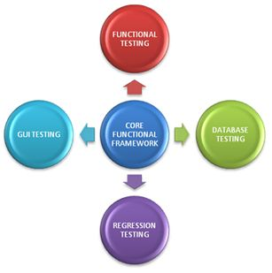 Performing functional testing is often crucial as it can reveal a number of deficiencies. Effective functional testing practice provides a fast and objective way to determine whether each functional requirement is actually implemented in the code or not. It ensures the reported product defects are corrected for each new release. For more details please visit: http://www.qainfotech.com/functional_testing_services.html