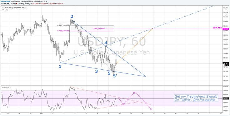 USDJPY Bullish Wolfe Wave