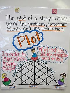 Plot Anchor Charts are a great way to help your students learn and remember what has been taught throughout the year. Here are a few charts that we have made in our classroom this year.