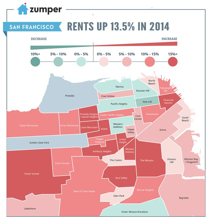 zumper sf rent 2014