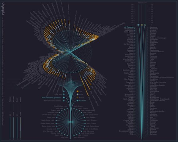 An interactive visualization of modern olympic games