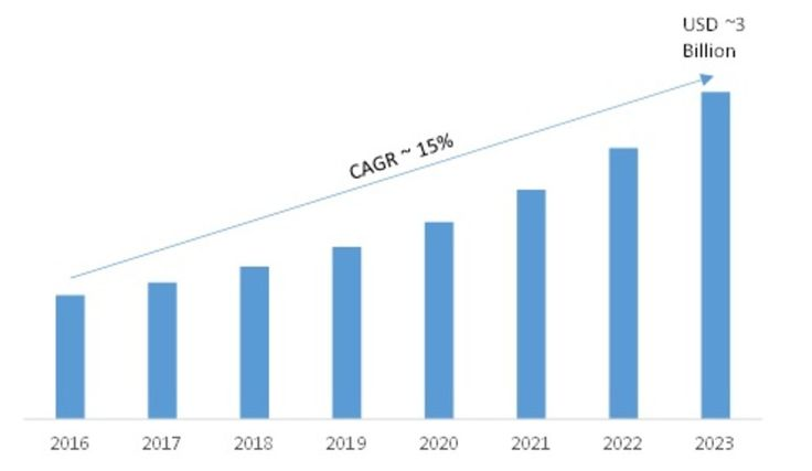 Data Management Platform Market Analysis, Segments, Top Key Players, Drivers and Trends by Forecast to 2023