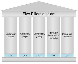 Five Pillars of Islam - Wikipedia, the free encyclopedia
