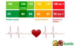 Hipertensão Arterial – Pressão Sistólica e Diastólica