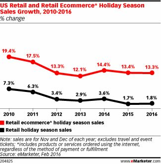 US Retail and Retail Ecommerce* Holiday Season Sales Growth, 2010-2016 (% change)
