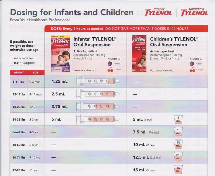 current infant dosage tylenol