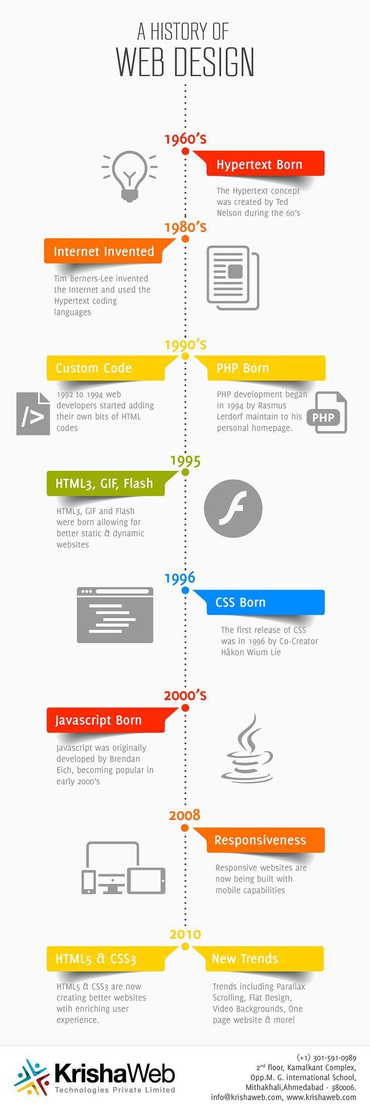 Historia del Diseño Web. De 1960 al 2010