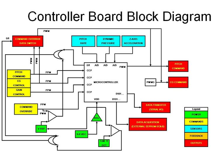a d block diagram
