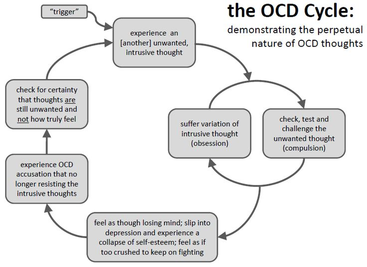 OCD cycle Repinned by Kim Peterson @ www.kimscounselingcorner.com