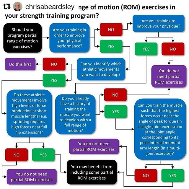 Unfortunately about to go and train and watch a lot of individuals training in just such a manner simply because they're also unaware of what a full range of motion actually is.  #Repost @chrisabeardsley (@get_repost) ・・・ Until very recently, the research was fairly clear that using full range of motion in a strength training exercise was always better for both muscle growth and improving athletic performance.  However, we now know that partial ranges of motion can be more effective for both…