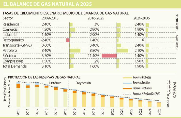 Plan de abastecimiento de gas contempla obras por más de US$740 millones a 202