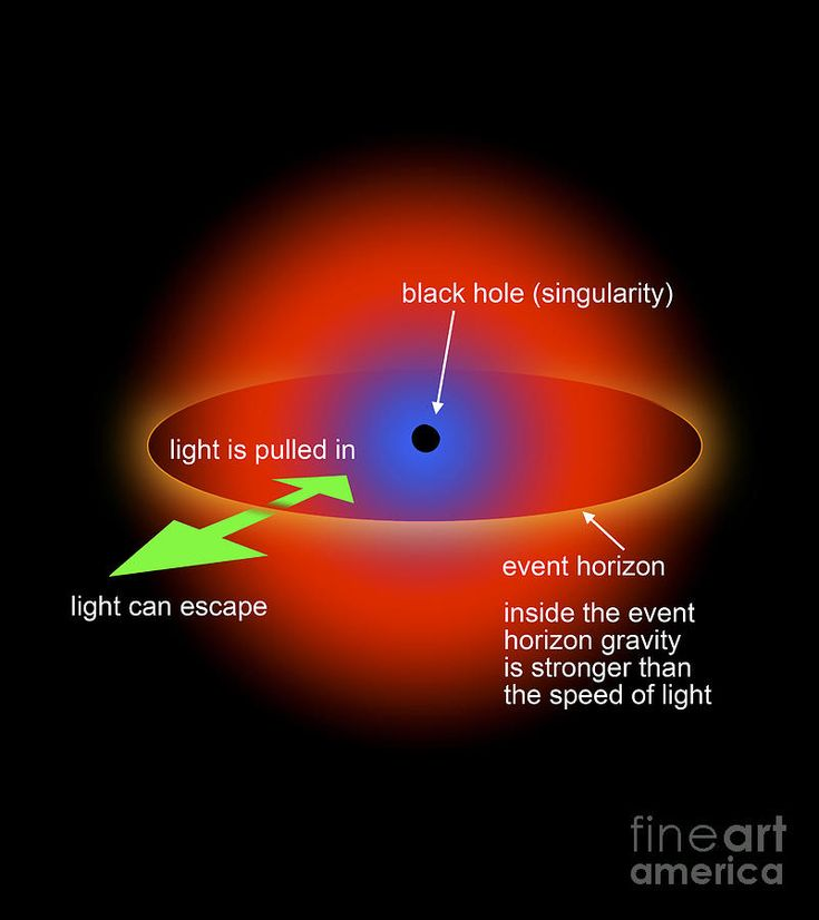 17 Best ideas about Black Hole Singularity on Pinterest ...