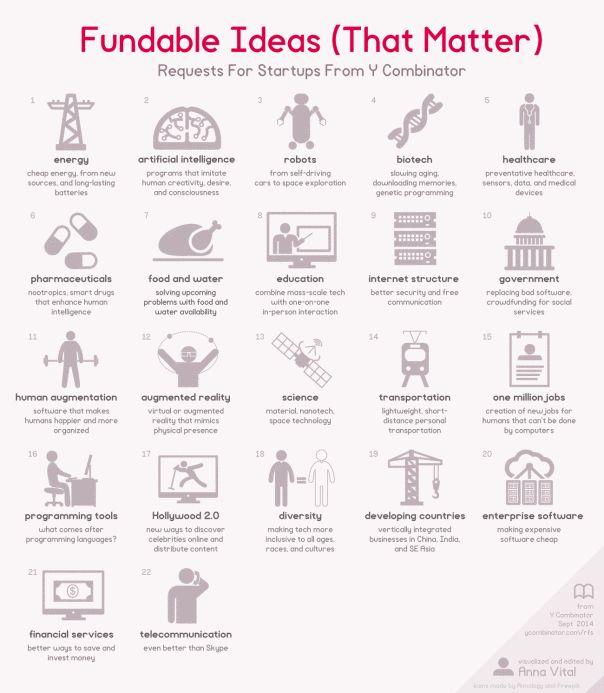 66 best Entrepreneur Ideas, Startups, Business, Strategy images on - best of blueprint education india