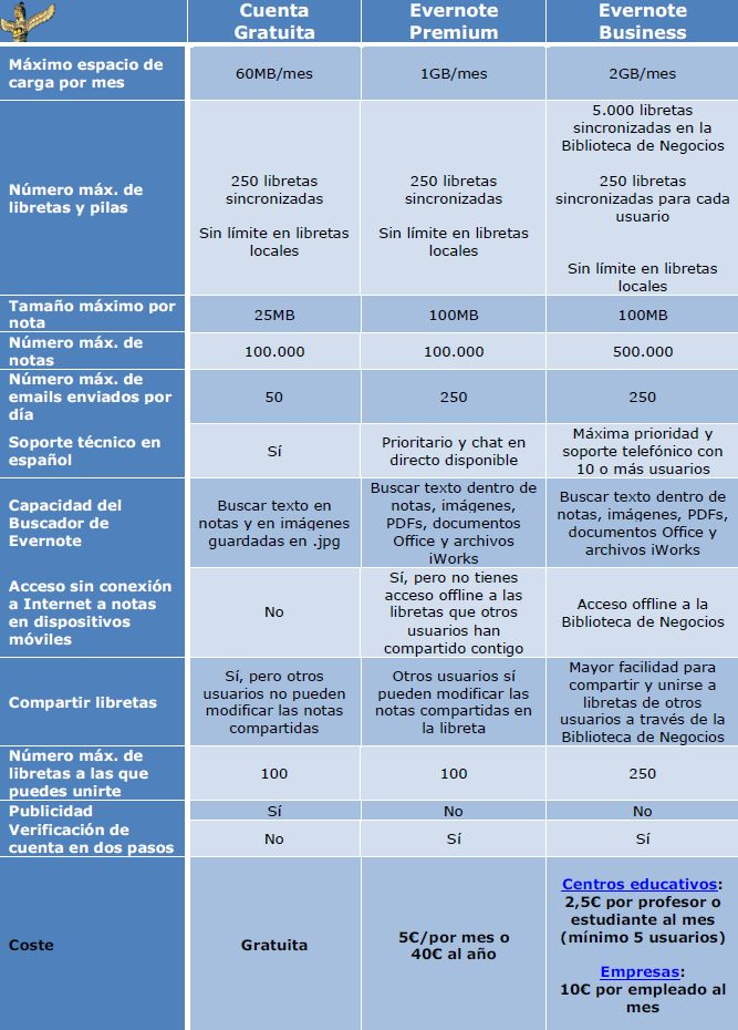 Diferencias cuenta gratuita premium business evernote