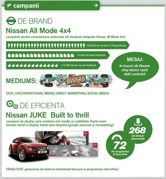 Nissan Brand Campaign