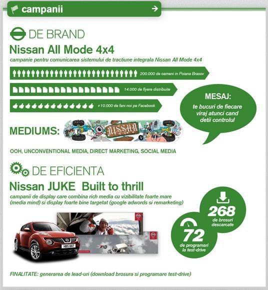 Nissan Brand Campaign