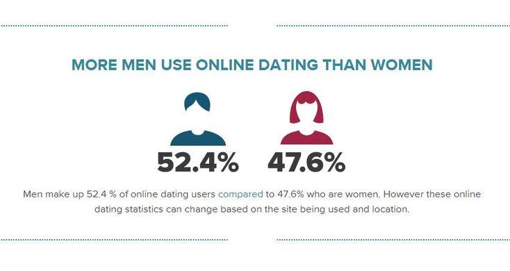 Online Dating in Esbon KS