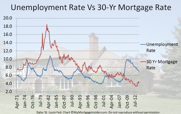 mortgage interest rates forecast october 2014