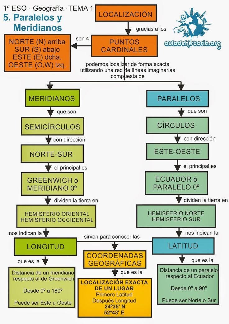 Aula de Historia, preparación oposiciones de secundaria de Geografía e Historia: 1ESO·01·La Tierra