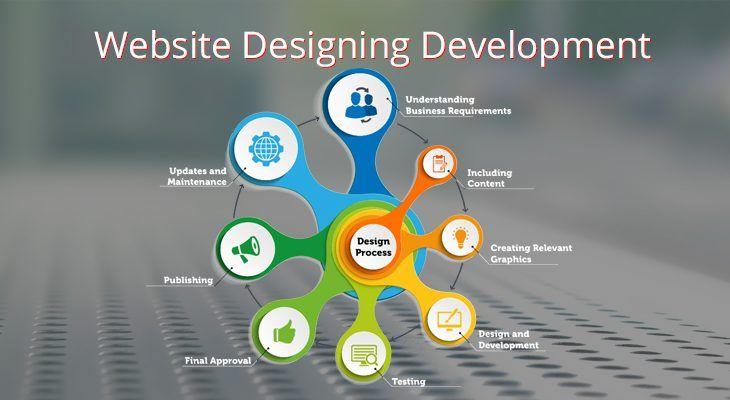 Website Design Michigan In 2020 Website Design Website Design Company Web Development Design