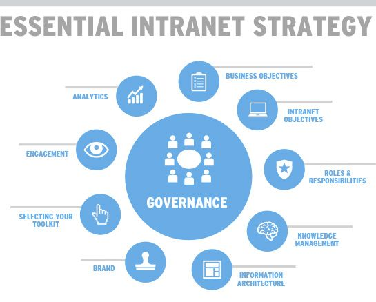 essential intranet strategy