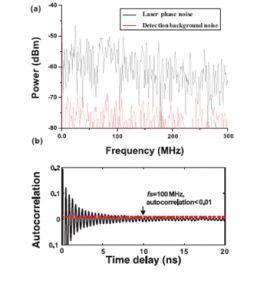 Quantum Noise Breaks Random Number Generator Record