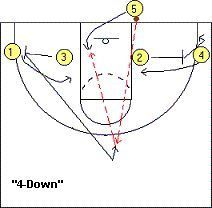 """#Basketball Plays - """"4-Low"""" Out-Of-Bounds Plays - Coach's Clipboard"""