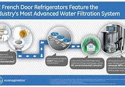 French door refrigerators feature the industry's most advanced water filtration systems