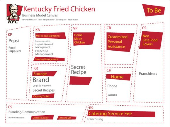 business plan of kfc The 5 main elements every franchise business plan should have need tips on writting a plan for your business writing the franchise business plan.